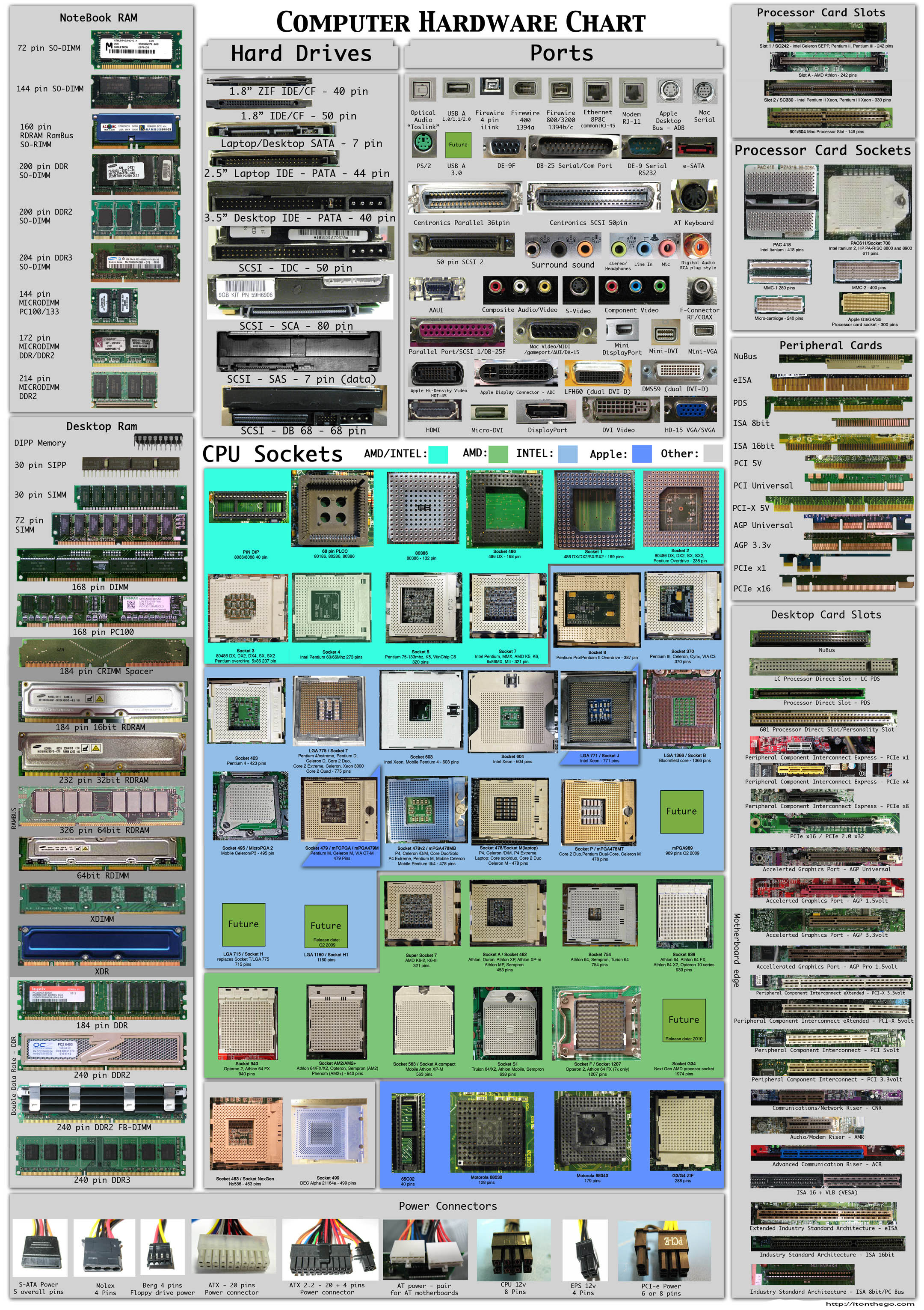 blog   i t  on the go inc  computer sales and service bryant  ar     computer hardware chart as of
